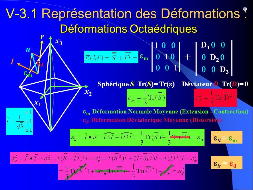ll Représentation des Déformations : Déformations Octaédriques V-3.1 Représentation des Déformations : Déformations Octaédriques m Déformation Normale