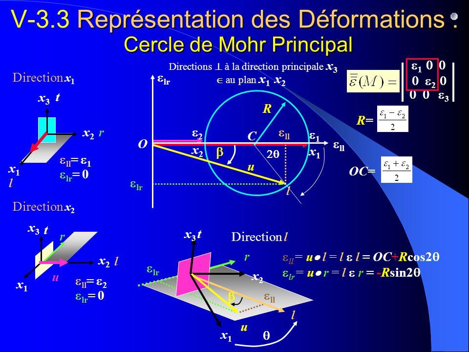 r t Direction x 2 x3x3 x1x1 x2x2 r l t r lt Représentation des Déformations : Cercle de Mohr Principal V-3.3 Représentation des Déformations : Cercle