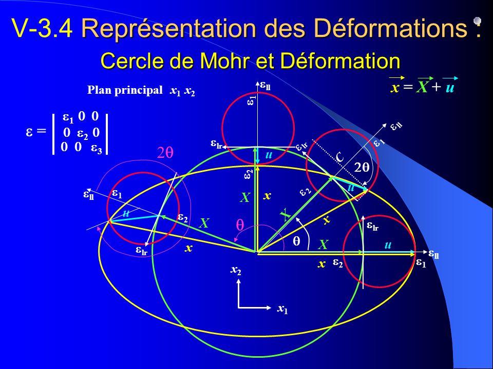 Représentation des Déformations : Cercle de Mohr et Déformation V-3.4 Représentation des Déformations : Cercle de Mohr et Déformation X u ll lr 1 2 X