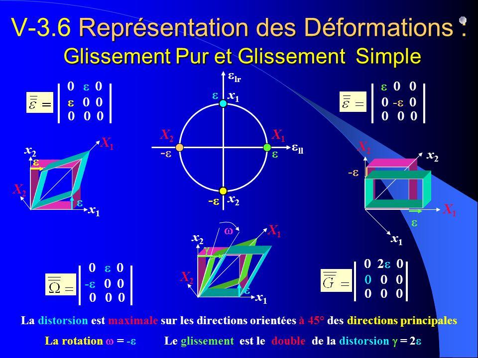 Représentation des Déformations : Glissement Pur et Glissement Simple V-3.6 Représentation des Déformations : Glissement Pur et Glissement Simple x1x1