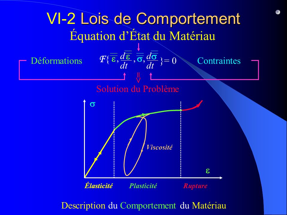Lois de Comportement VI-2 Lois de Comportement Équation dÉtat du Matériau Description du Comportement du Matériau ÉlasticitéPlasticité Rupture Viscosi