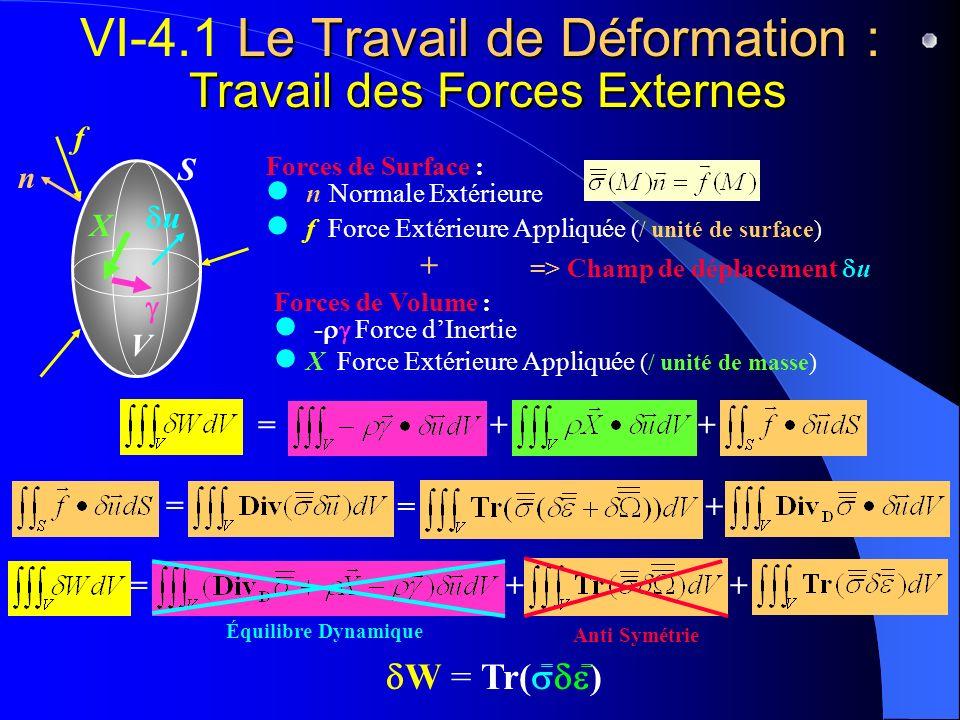 Le Travail de Déformation : Travail des Forces Externes VI-4.1 Le Travail de Déformation : Travail des Forces Externes n Normale Extérieure f Force Ex