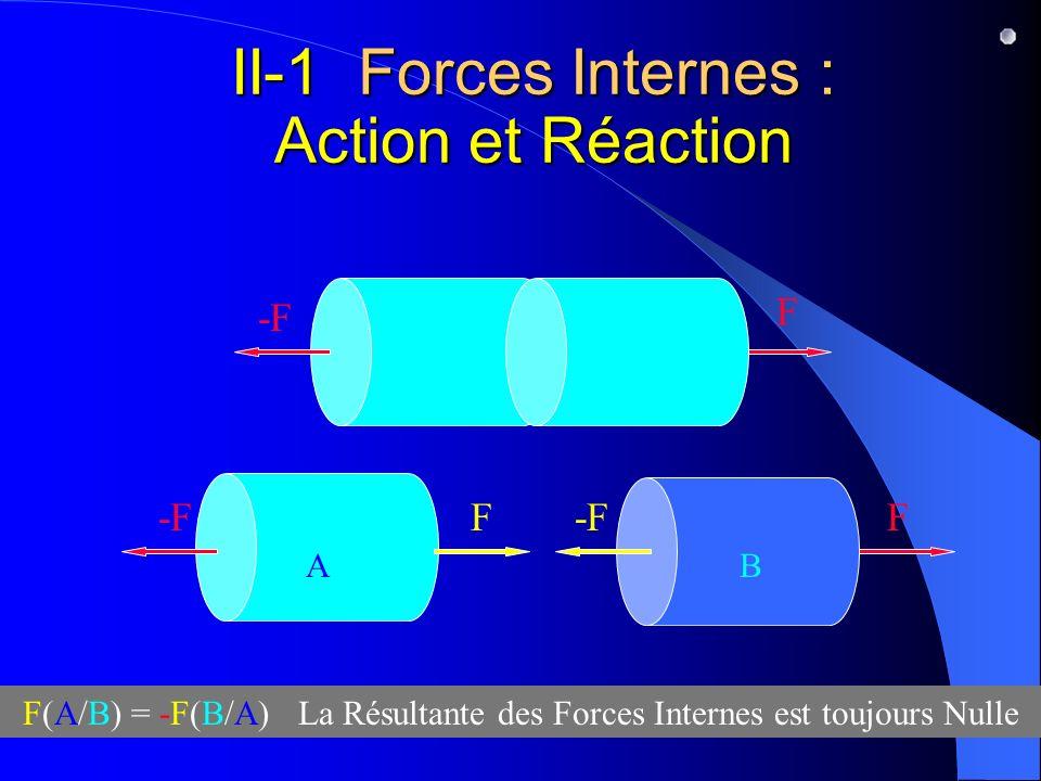 II-1 Forces Internes : Action et Réaction -FF F F AB F(A/B) = -F(B/A) La Résultante des Forces Internes est toujours Nulle