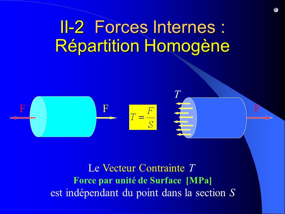 II-2 Forces Internes : Répartition Homogène Le Vecteur Contrainte T Force par unité de Surface [MPa] est indépendant du point dans la section S T FFF