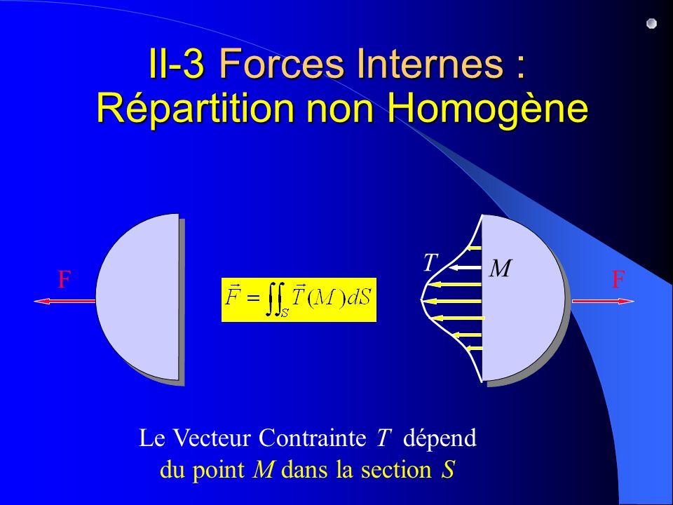 II-3 Forces Internes : Répartition non Homogène Le Vecteur Contrainte T dépend du point M dans la section S T FF M