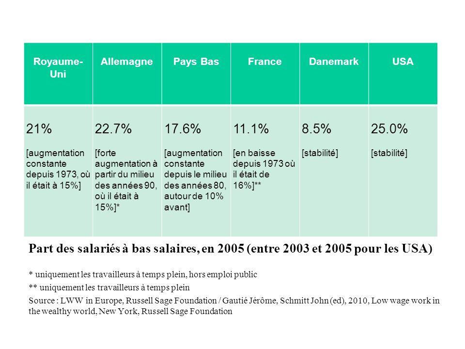 Part des salariés à bas salaires, en 2005 (entre 2003 et 2005 pour les USA) Royaume- Uni AllemagnePays BasFranceDanemarkUSA 21% [augmentation constant