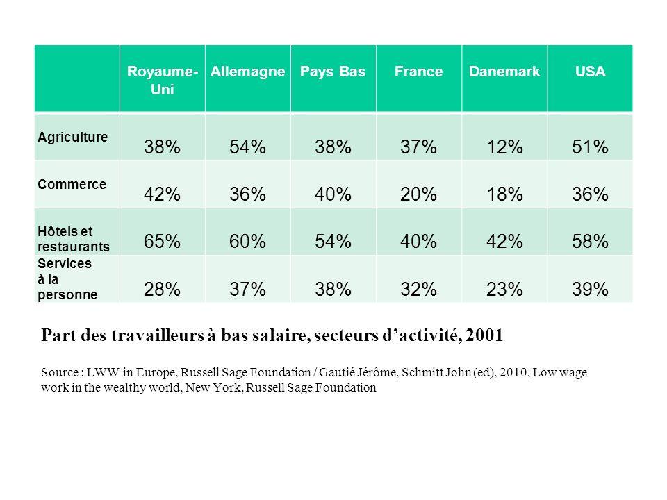 Part des travailleurs à bas salaire, secteurs dactivité, 2001 Royaume- Uni AllemagnePays BasFranceDanemarkUSA Agriculture 38%54%38%37%12%51% Commerce