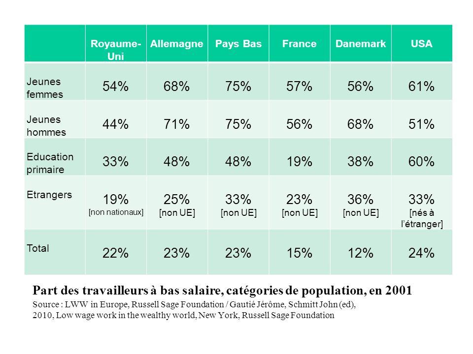 Part des travailleurs à bas salaire, catégories de population, en 2001 Royaume- Uni AllemagnePays BasFranceDanemarkUSA Jeunes femmes 54%68%75%57%56%61