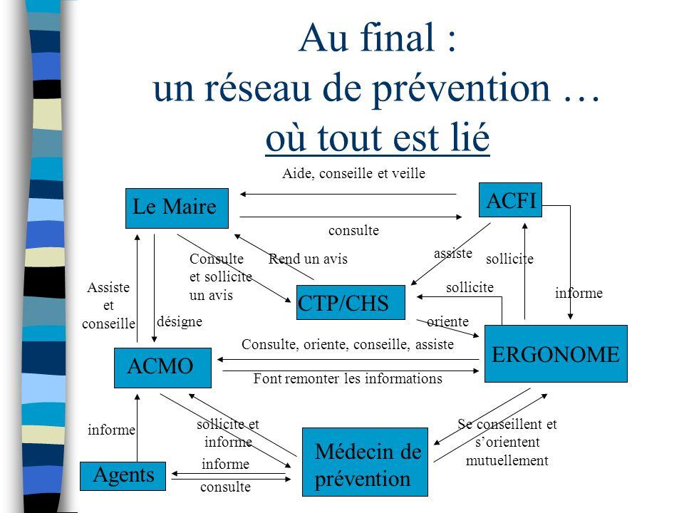 Les instances de la prévention CTP ET CHS n Contribuent à la protection de la santé et de la sécurité des agents au travail n procèdent à l analyse de