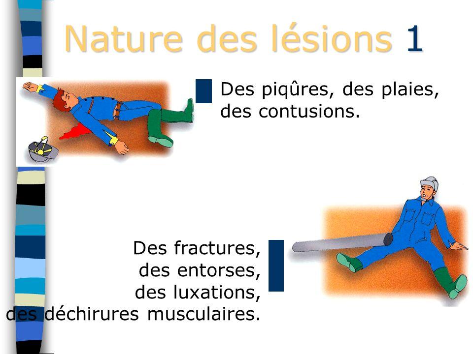 Les Accidents du Travail En France, c est... ° 1800 accidents du travail par jour ° en 1 heure : 75 accidents du travail ° par jour : 118 accidents du