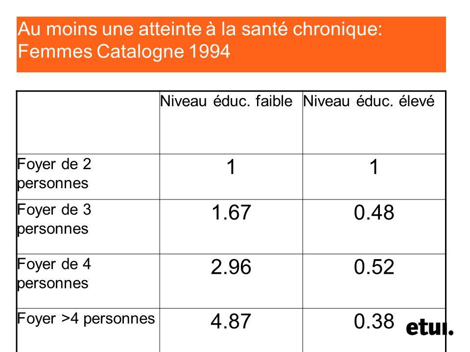 Au moins une atteinte à la santé chronique: Femmes Catalogne 1994 Niveau éduc. faibleNiveau éduc. élevé Foyer de 2 personnes 11 Foyer de 3 personnes 1