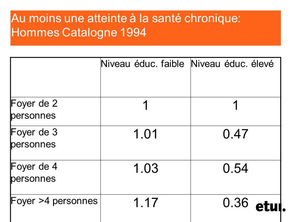 Au moins une atteinte à la santé chronique: Hommes Catalogne 1994 Niveau éduc. faibleNiveau éduc. élevé Foyer de 2 personnes 11 Foyer de 3 personnes 1