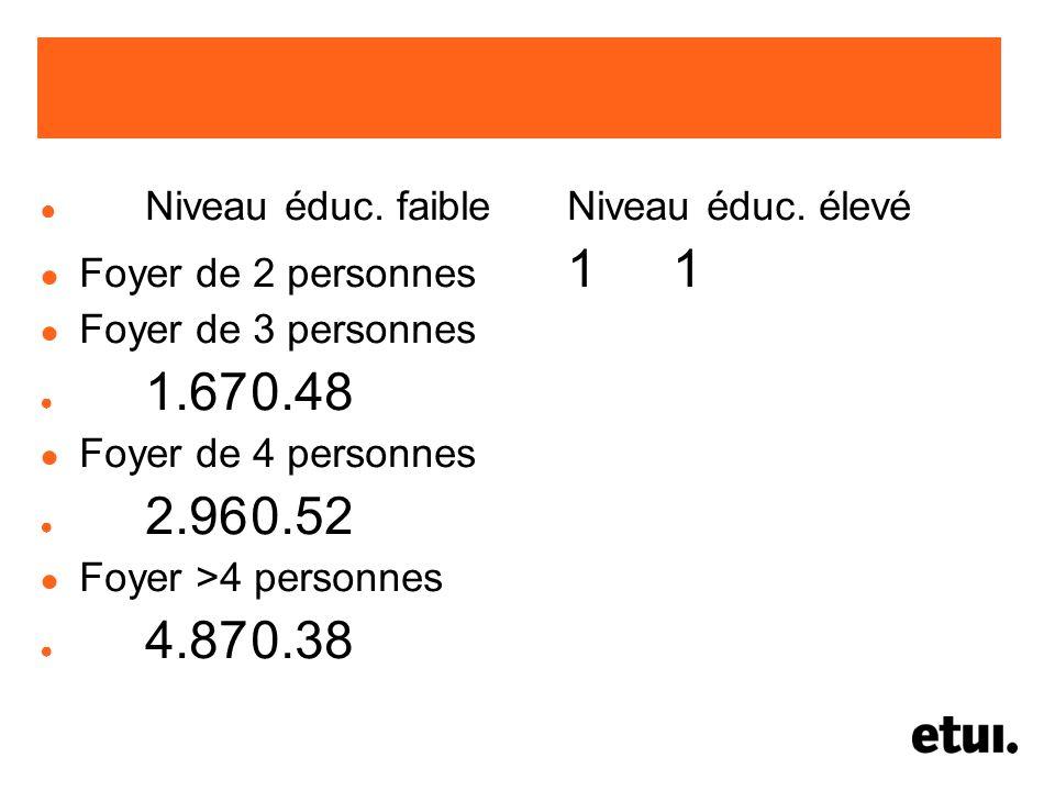 Niveau éduc. faibleNiveau éduc. élevé Foyer de 2 personnes 11 Foyer de 3 personnes 1.670.48 Foyer de 4 personnes 2.960.52 Foyer >4 personnes 4.870.38