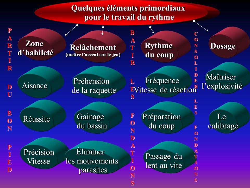 Quelques éléments primordiaux Quelques éléments primordiaux pour le travail du rythme pour le travail du rythme Dosage Zonedhabileté Fréquence Vitesse