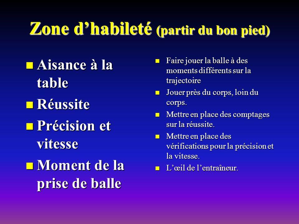 Zone dhabileté (partir du bon pied) Aisance à la table Aisance à la table Réussite Réussite Précision et vitesse Précision et vitesse Moment de la pri