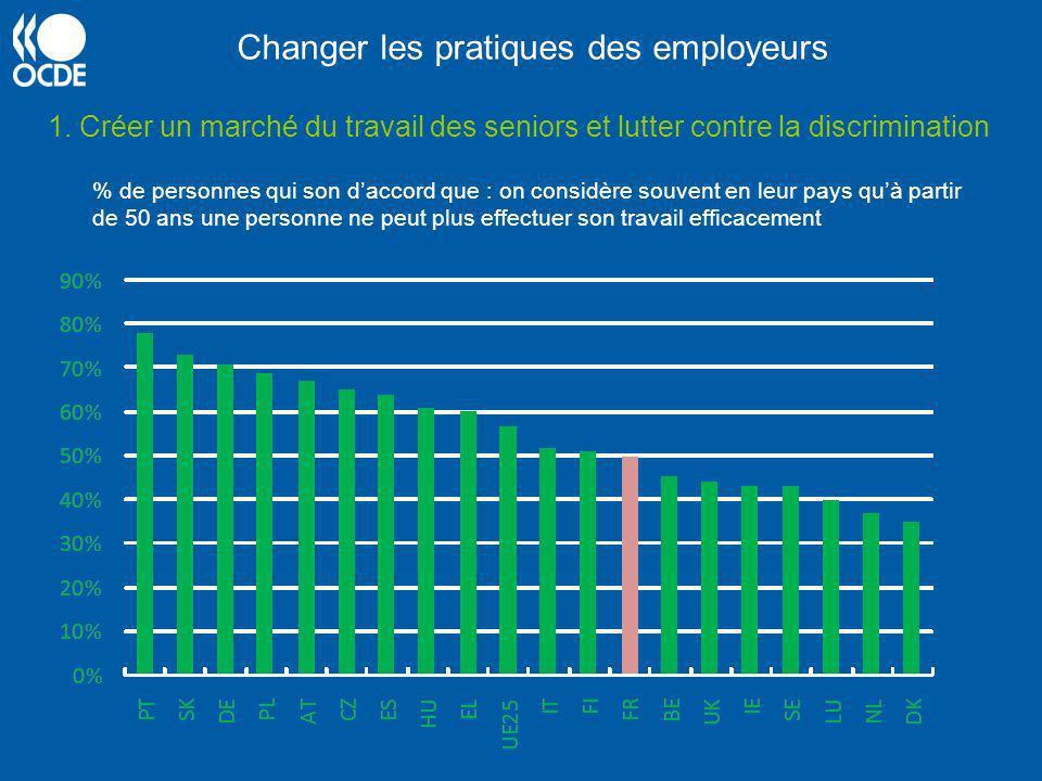 Changer les pratiques des employeurs 1. Créer un marché du travail des seniors et lutter contre la discrimination % de personnes qui son daccord que :