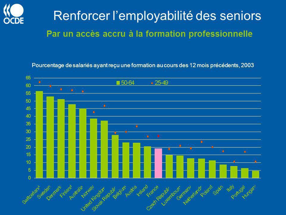 Renforcer lemployabilité des seniors Par un accès accru à la formation professionnelle Pourcentage de salariés ayant reçu une formation au cours des 1
