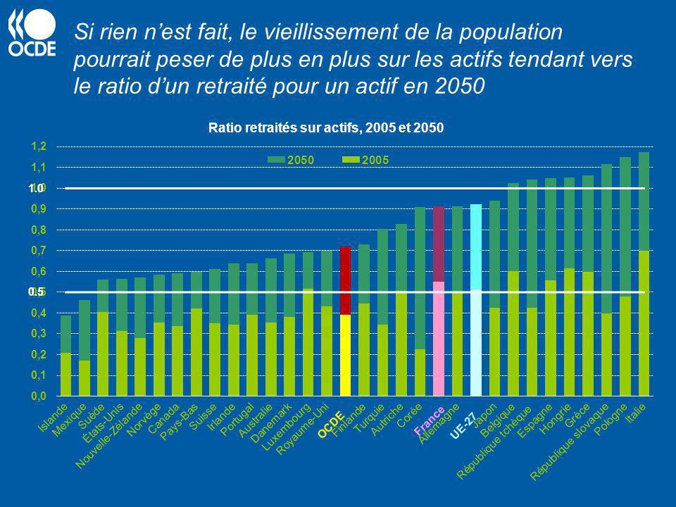 Ratio retraités sur actifs, 2005 et 2050 Si rien nest fait, le vieillissement de la population pourrait peser de plus en plus sur les actifs tendant v