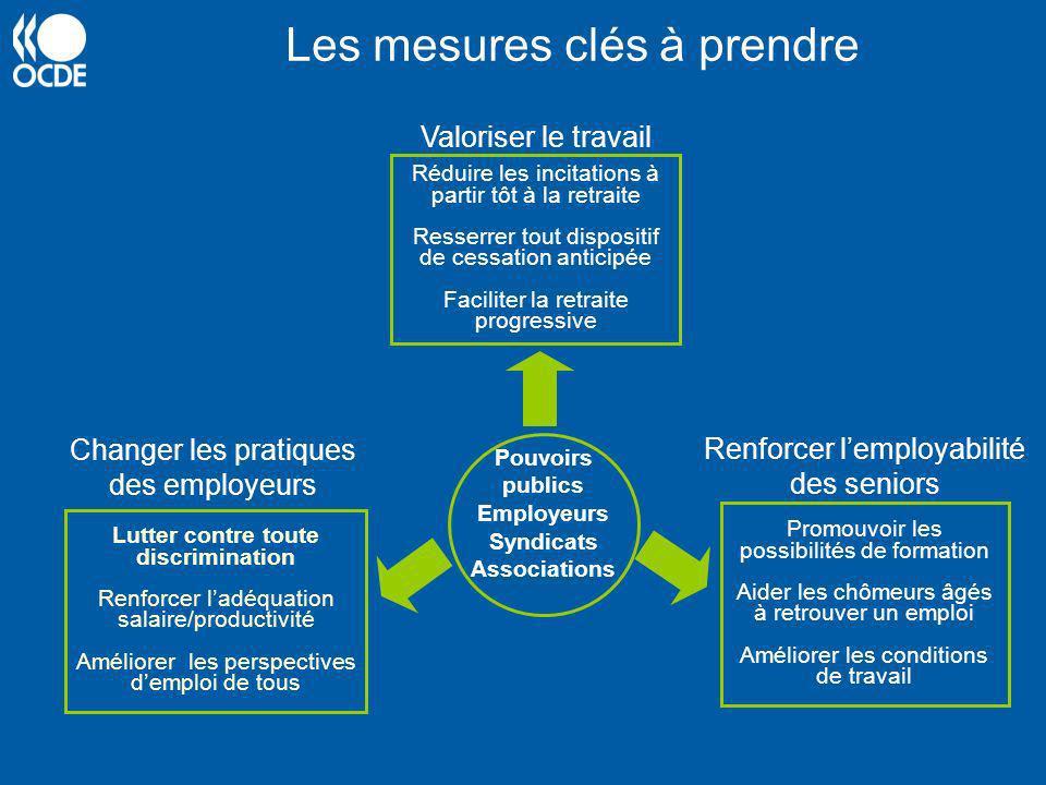 Les mesures clés à prendre Lutter contre toute discrimination Renforcer ladéquation salaire/productivité Améliorer les perspectives demploi de tous Po