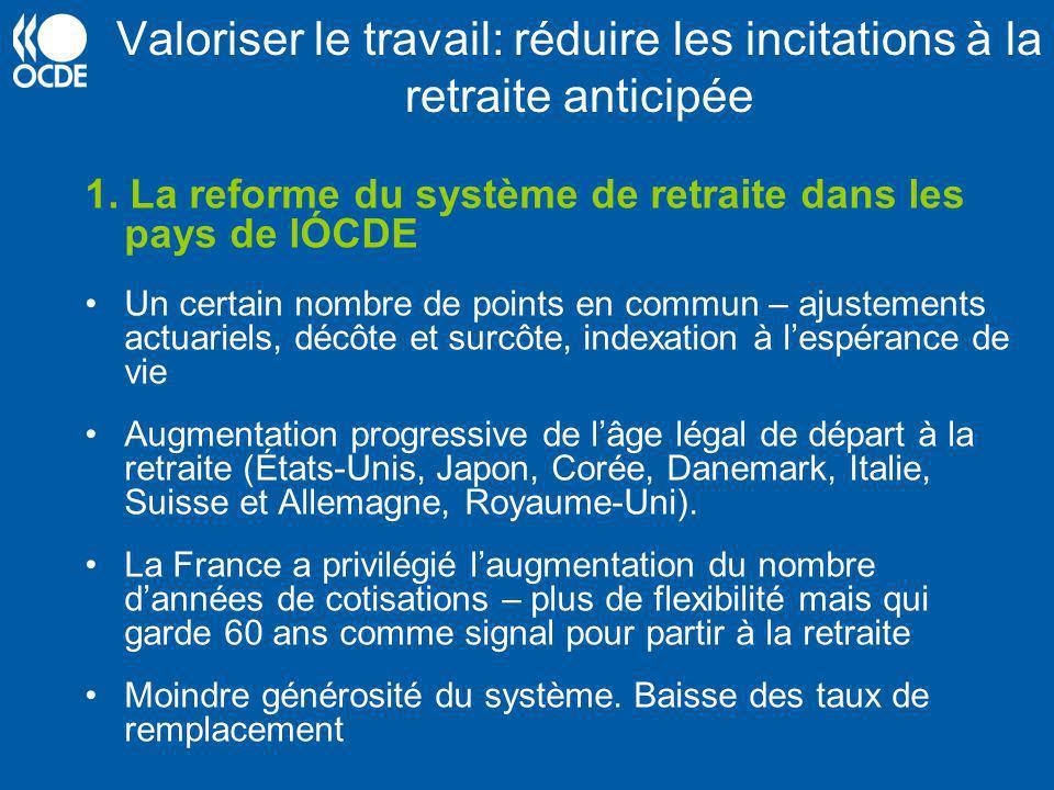 Valoriser le travail: réduire les incitations à la retraite anticipée 1. La reforme du système de retraite dans les pays de lÓCDE Un certain nombre de