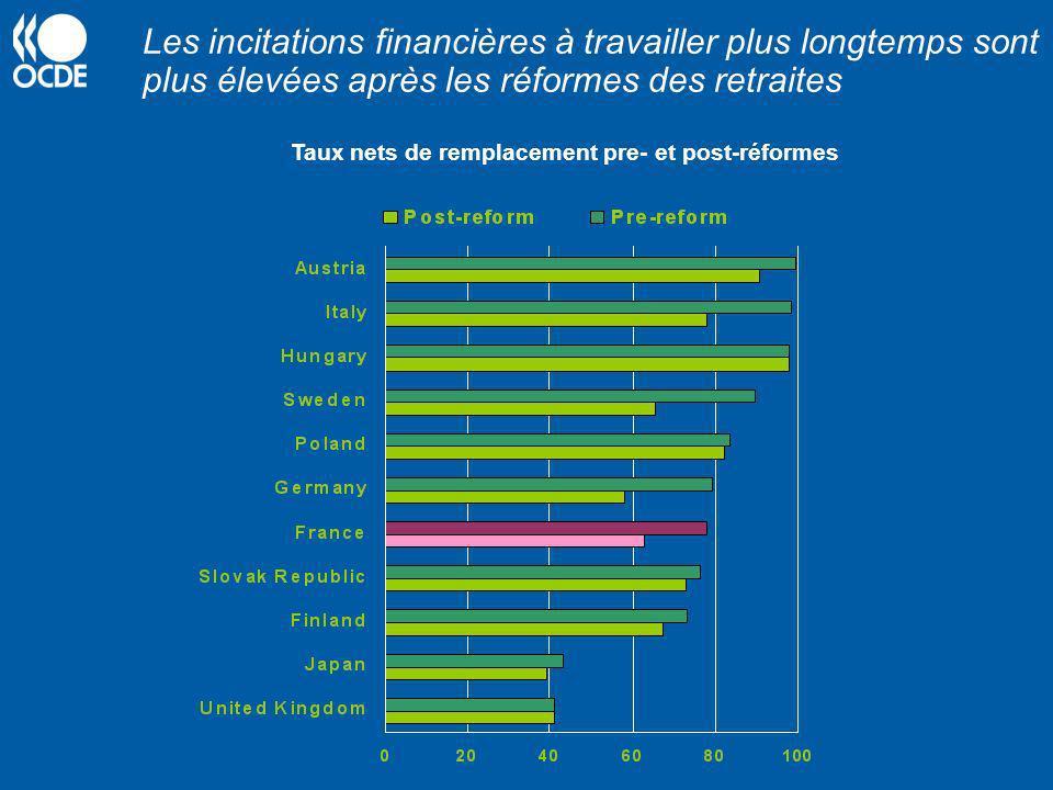 Les incitations financières à travailler plus longtemps sont plus élevées après les réformes des retraites Taux nets de remplacement pre- et post-réfo