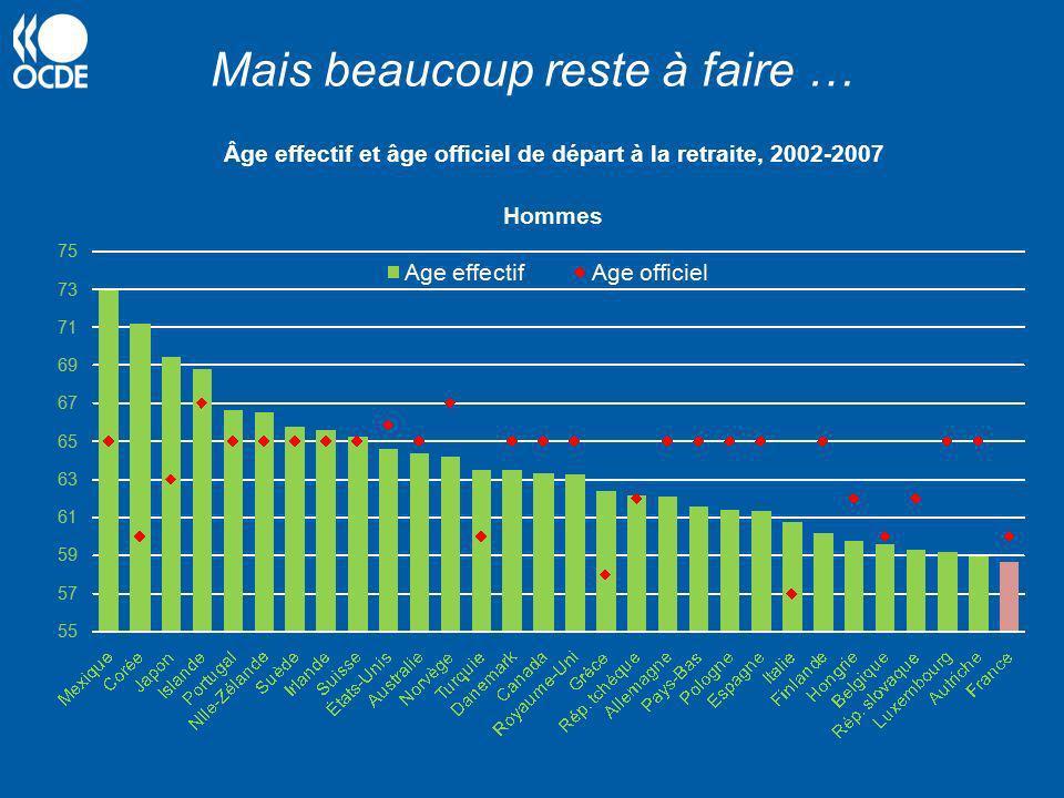 Mais beaucoup reste à faire … Âge effectif et âge officiel de départ à la retraite, 2002-2007