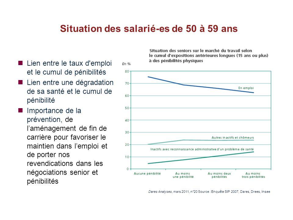 Situation des salarié-es de 50 à 59 ans Lien entre le taux d'emploi et le cumul de pénibilités Lien entre une dégradation de sa santé et le cumul de p