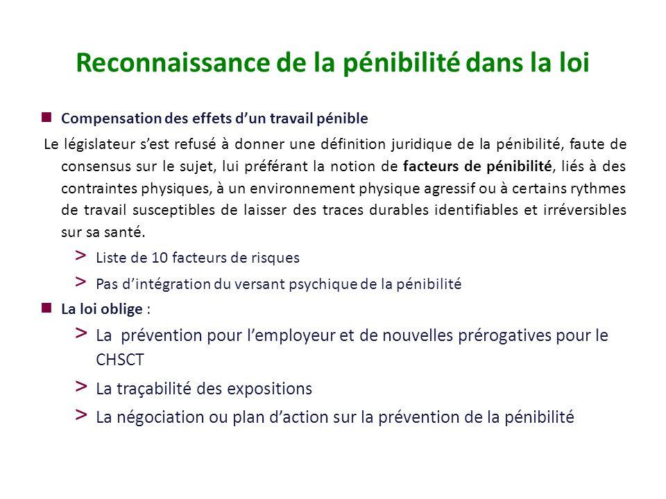 Reconnaissance de la pénibilité dans la loi Compensation des effets dun travail pénible Le législateur sest refusé à donner une définition juridique d