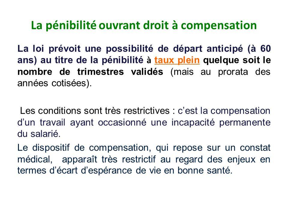 La pénibilité ouvrant droit à compensation La loi prévoit une possibilité de départ anticipé (à 60 ans) au titre de la pénibilité à taux plein quelque soit le nombre de trimestres validés (mais au prorata des années cotisées).