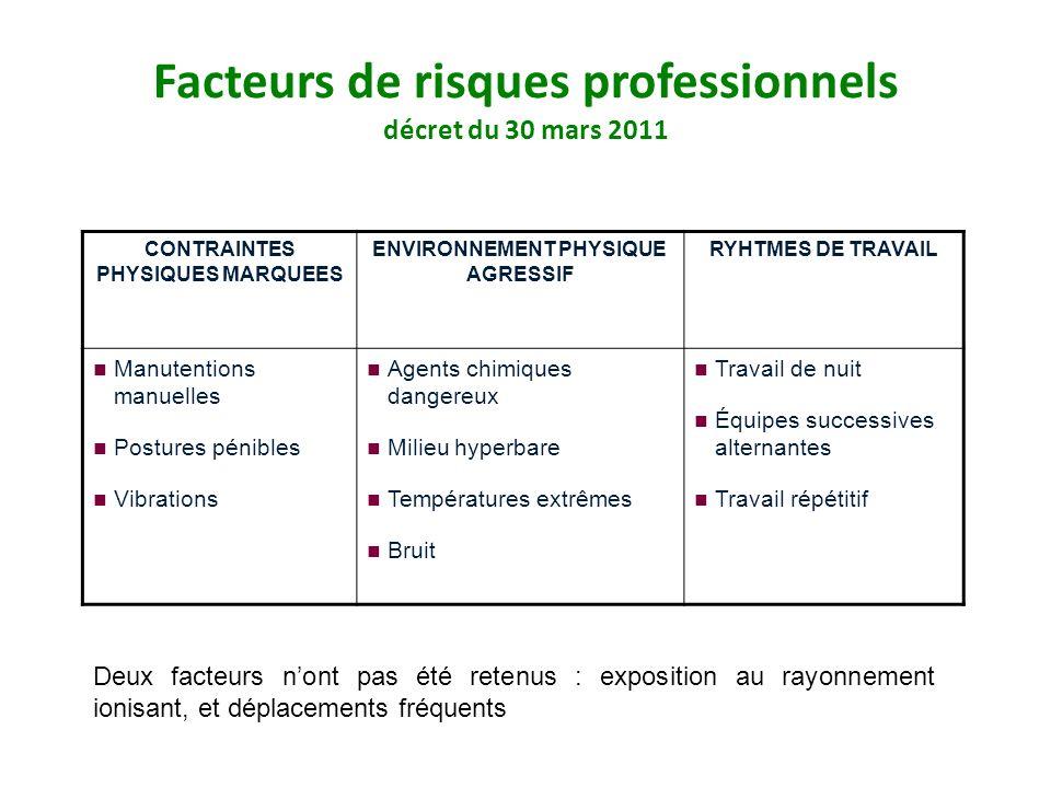 Facteurs de risques professionnels décret du 30 mars 2011 CONTRAINTES PHYSIQUES MARQUEES ENVIRONNEMENT PHYSIQUE AGRESSIF RYHTMES DE TRAVAIL Manutentio