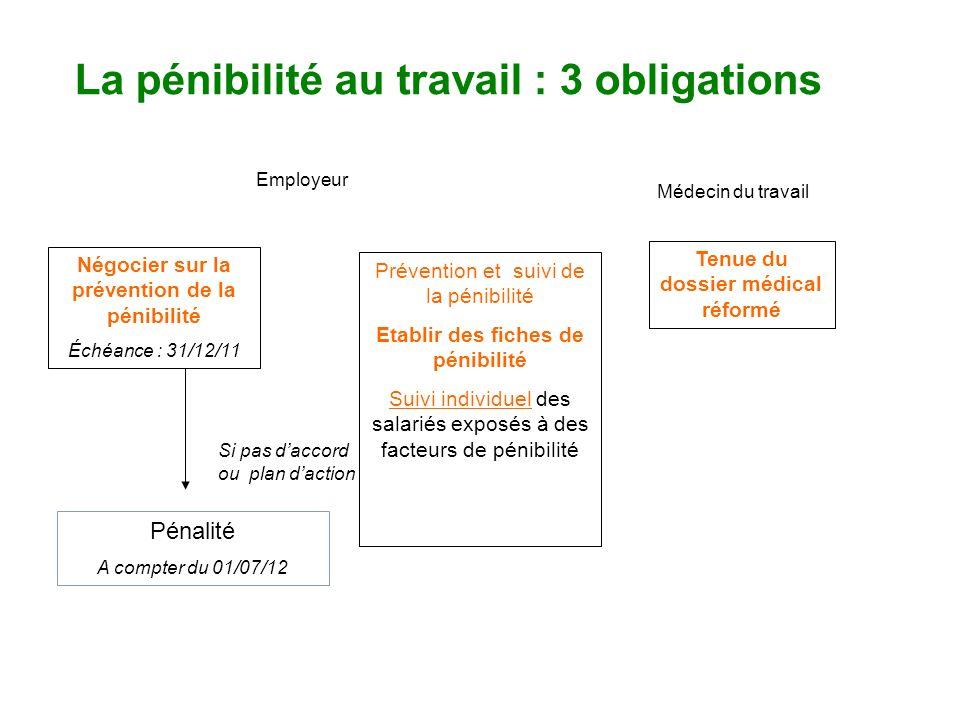 La pénibilité au travail : 3 obligations Négocier sur la prévention de la pénibilité Échéance : 31/12/11 Prévention et suivi de la pénibilité Etablir