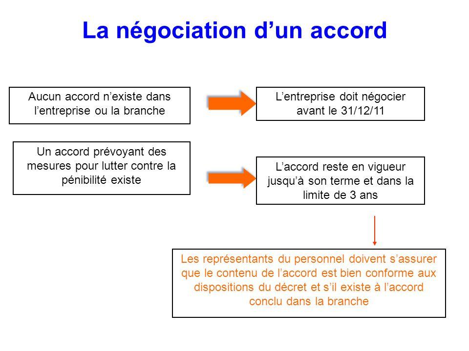 La négociation dun accord Aucun accord nexiste dans lentreprise ou la branche Lentreprise doit négocier avant le 31/12/11 Un accord prévoyant des mesu