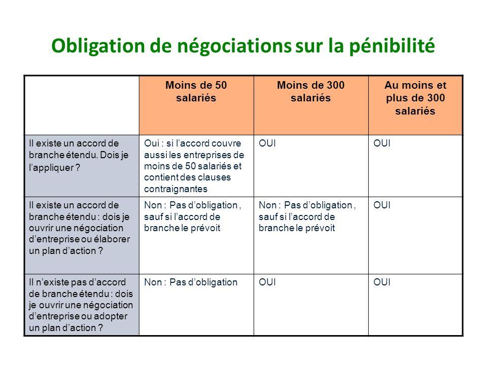 Obligation de négociations sur la pénibilité Moins de 50 salariés Moins de 300 salariés Au moins et plus de 300 salariés Il existe un accord de branch