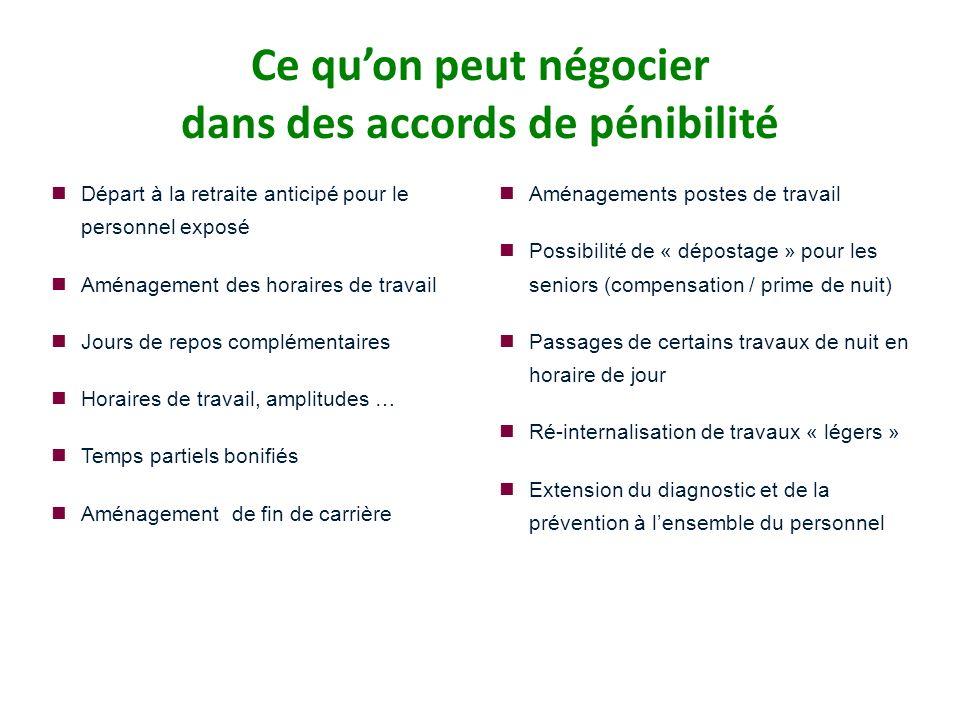 Ce quon peut négocier dans des accords de pénibilité page 31 Départ à la retraite anticipé pour le personnel exposé Aménagement des horaires de travai