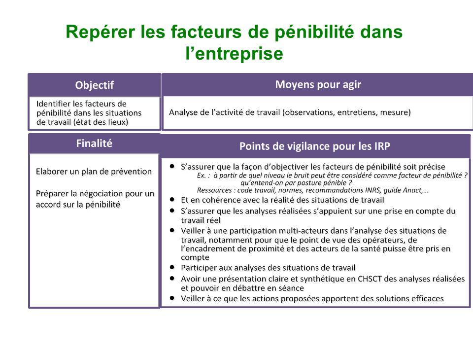 page 42 Repérer les facteurs de pénibilité dans lentreprise