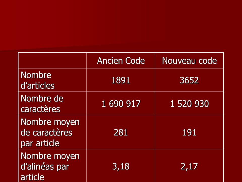 Ancien Code Nouveau code Nombre darticles 18913652 Nombre de caractères 1 690 917 1 520 930 Nombre moyen de caractères par article 281191 Nombre moyen