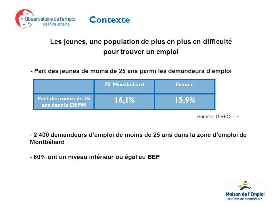 Contexte Les jeunes, une population de plus en plus en difficulté pour trouver un emploi - Part des jeunes de moins de 25 ans parmi les demandeurs demploi ZE MontbéliardFrance Part des moins de 25 ans dans la DEFM 16,1%15,9% Source : DIRECCTE - 2 400 demandeurs demploi de moins de 25 ans dans la zone demploi de Montbéliard - 60% ont un niveau inférieur ou égal au BEP