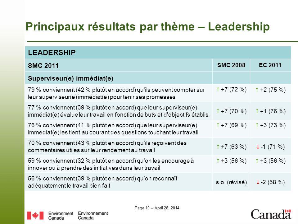 Page 10 – April 26, 2014 Principaux résultats par thème – Leadership LEADERSHIP SMC 2011 SMC 2008EC 2011 Superviseur(e) immédiat(e) 79 % conviennent (42 % plutôt en accord) quils peuvent compter sur leur superviseur(e) immédiat(e) pour tenir ses promesses +7 (72 %) +2 (75 %) 77 % conviennent (39 % plutôt en accord) que leur superviseur(e) immédiat(e) évalue leur travail en fonction de buts et d objectifs établis.