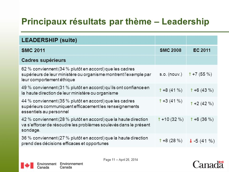 Page 11 – April 26, 2014 Principaux résultats par thème – Leadership LEADERSHIP (suite) SMC 2011 SMC 2008EC 2011 Cadres supérieurs 62 % conviennent (34 % plutôt en accord) que les cadres supérieurs de leur ministère ou organisme montrent l exemple par leur comportement éthique s.o.