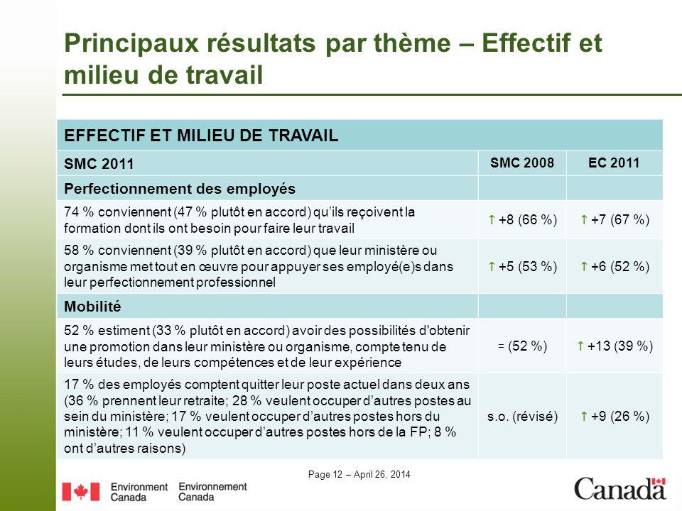Page 12 – April 26, 2014 EFFECTIF ET MILIEU DE TRAVAIL SMC 2011 SMC 2008EC 2011 Perfectionnement des employés 74 % conviennent (47 % plutôt en accord) quils reçoivent la formation dont ils ont besoin pour faire leur travail +8 (66 %) +7 (67 %) 58 % conviennent (39 % plutôt en accord) que leur ministère ou organisme met tout en œuvre pour appuyer ses employé(e)s dans leur perfectionnement professionnel +5 (53 %) +6 (52 %) Mobilité 52 % estiment (33 % plutôt en accord) avoir des possibilités d obtenir une promotion dans leur ministère ou organisme, compte tenu de leurs études, de leurs compétences et de leur expérience = (52 %) +13 (39 %) 17 % des employés comptent quitter leur poste actuel dans deux ans (36 % prennent leur retraite; 28 % veulent occuper dautres postes au sein du ministère; 17 % veulent occuper dautres postes hors du ministère; 11 % veulent occuper dautres postes hors de la FP; 8 % ont dautres raisons) s.o.