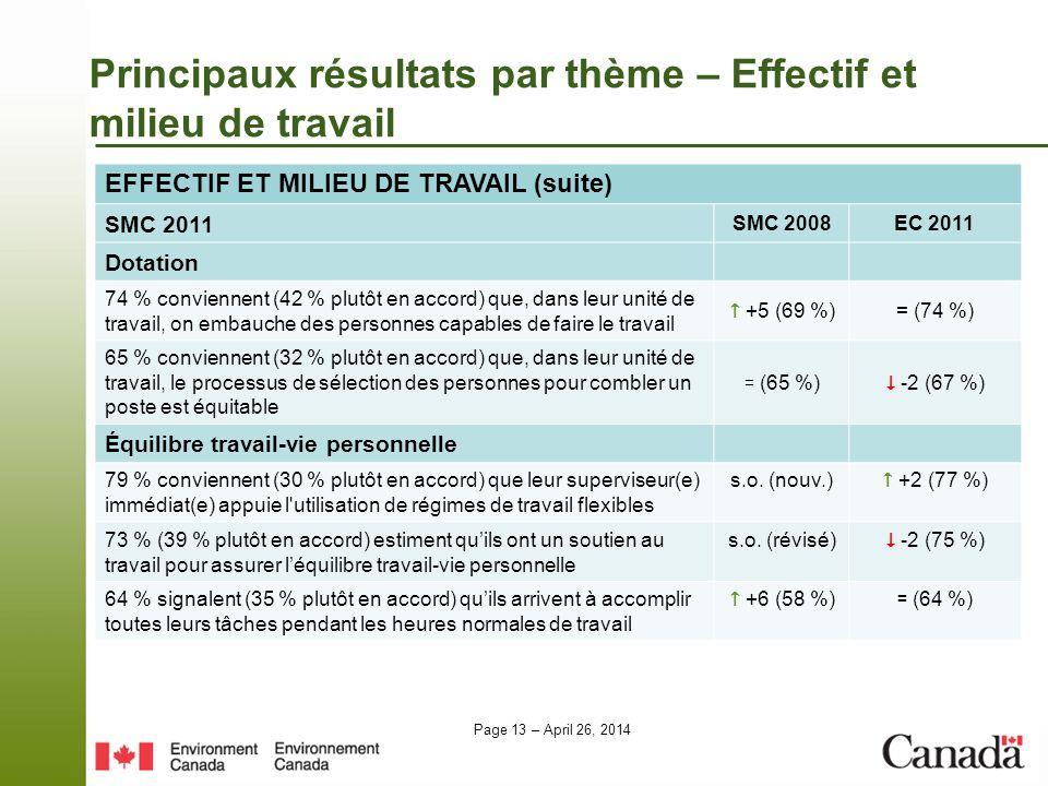 Page 13 – April 26, 2014 Principaux résultats par thème – Effectif et milieu de travail EFFECTIF ET MILIEU DE TRAVAIL (suite) SMC 2011 SMC 2008EC 2011