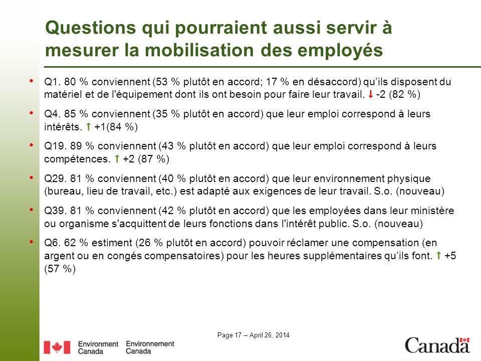 Page 17 – April 26, 2014 Questions qui pourraient aussi servir à mesurer la mobilisation des employés Q1. 80 % conviennent (53 % plutôt en accord; 17