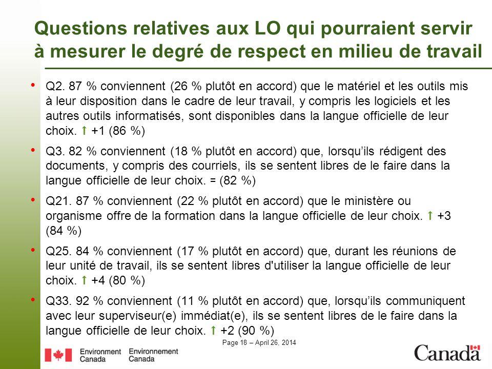Page 18 – April 26, 2014 Questions relatives aux LO qui pourraient servir à mesurer le degré de respect en milieu de travail Q2. 87 % conviennent (26