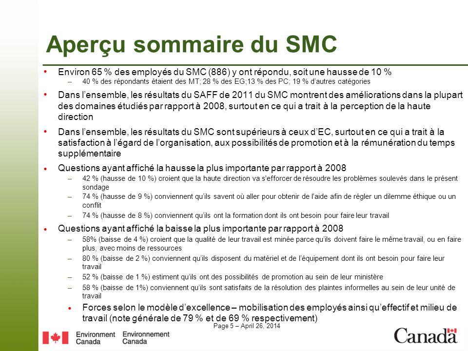 Page 5 – April 26, 2014 Aperçu sommaire du SMC Environ 65 % des employés du SMC (886) y ont répondu, soit une hausse de 10 % –40 % des répondants étaient des MT; 28 % des EG;13 % des PC; 19 % dautres catégories Dans lensemble, les résultats du SAFF de 2011 du SMC montrent des améliorations dans la plupart des domaines étudiés par rapport à 2008, surtout en ce qui a trait à la perception de la haute direction Dans lensemble, les résultats du SMC sont supérieurs à ceux dEC, surtout en ce qui a trait à la satisfaction à légard de lorganisation, aux possibilités de promotion et à la rémunération du temps supplémentaire Questions ayant affiché la hausse la plus importante par rapport à 2008 –42 % (hausse de 10 %) croient que la haute direction va s efforcer de résoudre les problèmes soulevés dans le présent sondage –74 % (hausse de 9 %) conviennent quils savent où aller pour obtenir de l aide afin de régler un dilemme éthique ou un conflit –74 % (hausse de 8 %) conviennent quils ont la formation dont ils ont besoin pour faire leur travail Questions ayant affiché la baisse la plus importante par rapport à 2008 –58% (baisse de 4 %) croient que la qualité de leur travail est minée parce quils doivent faire le même travail, ou en faire plus, avec moins de ressources –80 % (baisse de 2 %) conviennent quils disposent du matériel et de léquipement dont ils ont besoin pour faire leur travail –52 % (baisse de 1 %) estiment quils ont des possibilités de promotion au sein de leur ministère –58 % (baisse de 1%) conviennent quils sont satisfaits de la résolution des plaintes informelles au sein de leur unité de travail Forces selon le modèle dexcellence – mobilisation des employés ainsi queffectif et milieu de travail (note générale de 79 % et de 69 % respectivement)