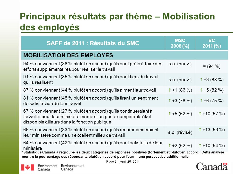 Page 6 – April 26, 2014 Principaux résultats par thème – Mobilisation des employés SAFF de 2011 : Résultats du SMC MSC 2008 (%) EC 2011 (%) MOBILISATION DES EMPLOYÉS 94 % conviennent (38 % plutôt en accord) quils sont prêts à faire des efforts supplémentaires pour réaliser le travail s.o.