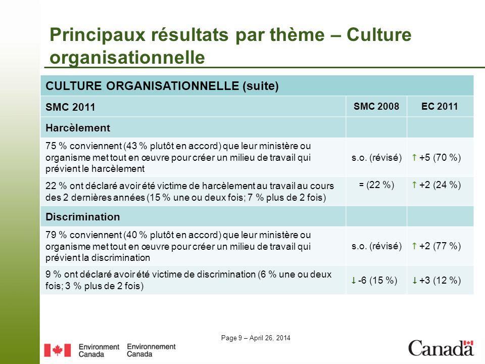 Page 9 – April 26, 2014 CULTURE ORGANISATIONNELLE (suite) SMC 2011 SMC 2008EC 2011 Harcèlement 75 % conviennent (43 % plutôt en accord) que leur minis
