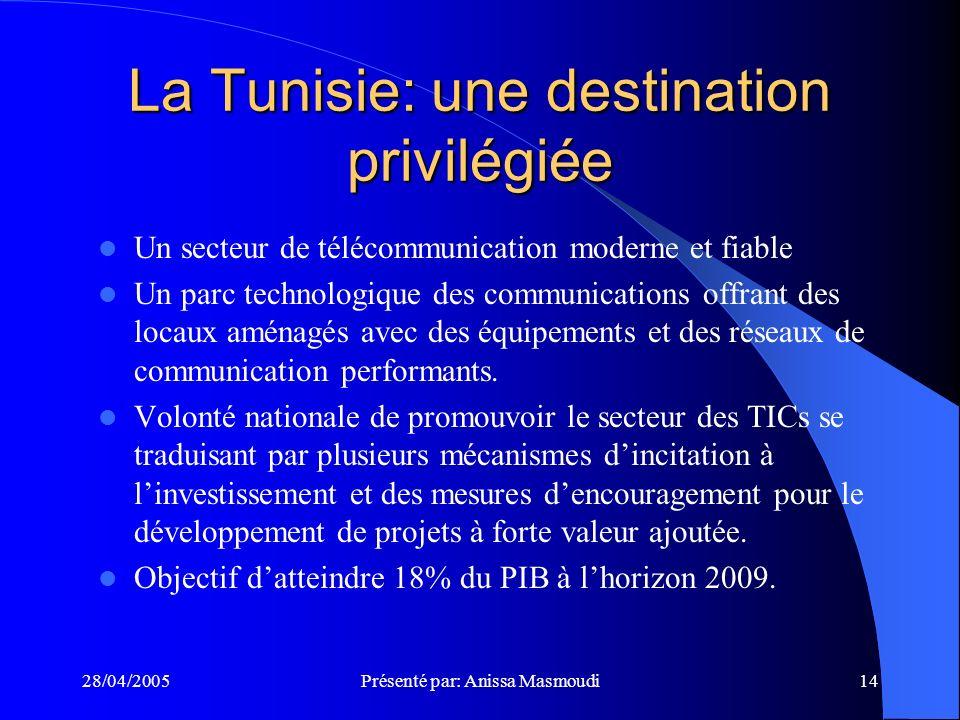 28/04/2005Présenté par: Anissa Masmoudi14 La Tunisie: une destination privilégiée Un secteur de télécommunication moderne et fiable Un parc technologique des communications offrant des locaux aménagés avec des équipements et des réseaux de communication performants.