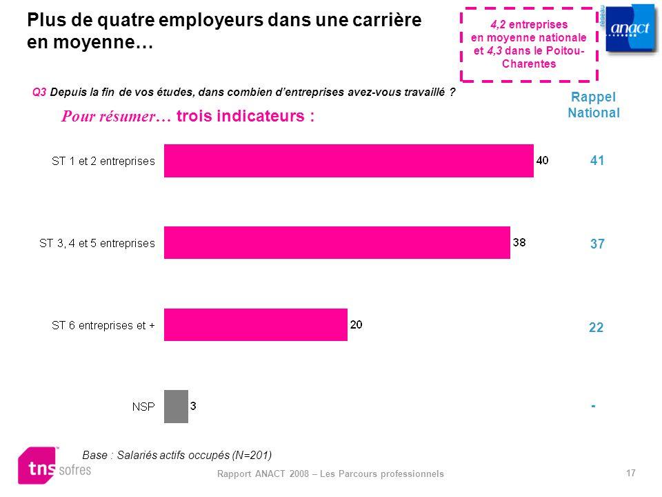 17 Rapport ANACT 2008 – Les Parcours professionnels Plus de quatre employeurs dans une carrière en moyenne… Q3 Depuis la fin de vos études, dans combi