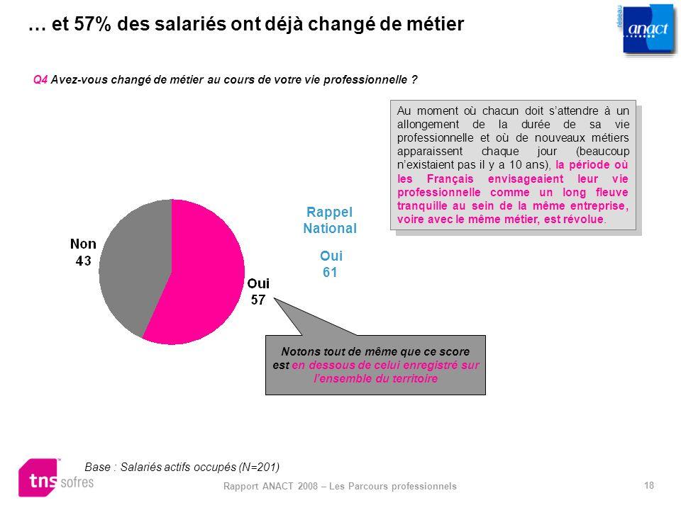18 Rapport ANACT 2008 – Les Parcours professionnels … et 57% des salariés ont déjà changé de métier Q4 Avez-vous changé de métier au cours de votre vi