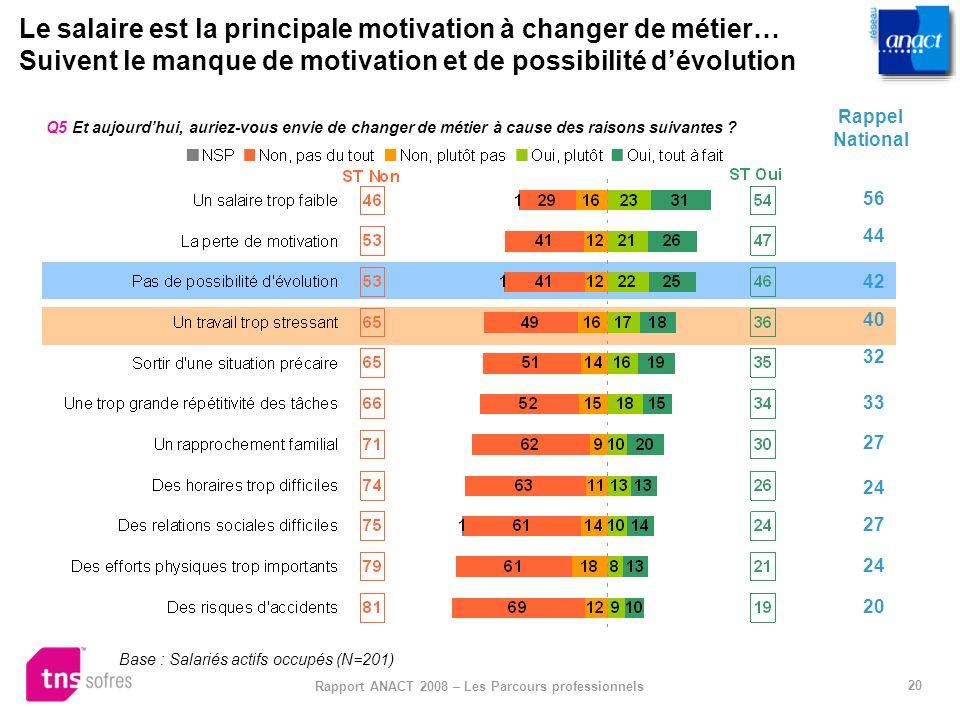 20 Rapport ANACT 2008 – Les Parcours professionnels Le salaire est la principale motivation à changer de métier… Suivent le manque de motivation et de